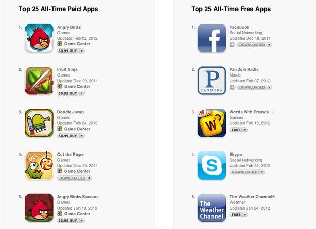 Tüm Zamanların En Çok İndirilen Apple App Store Uygulamaları