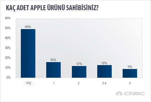 Araştırma Sonucu: Amerika'da %51 evde en az bir Apple ürünü mevcut