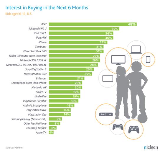 Çocuk ve Yetişkinler en çok iPad almak istiyor!