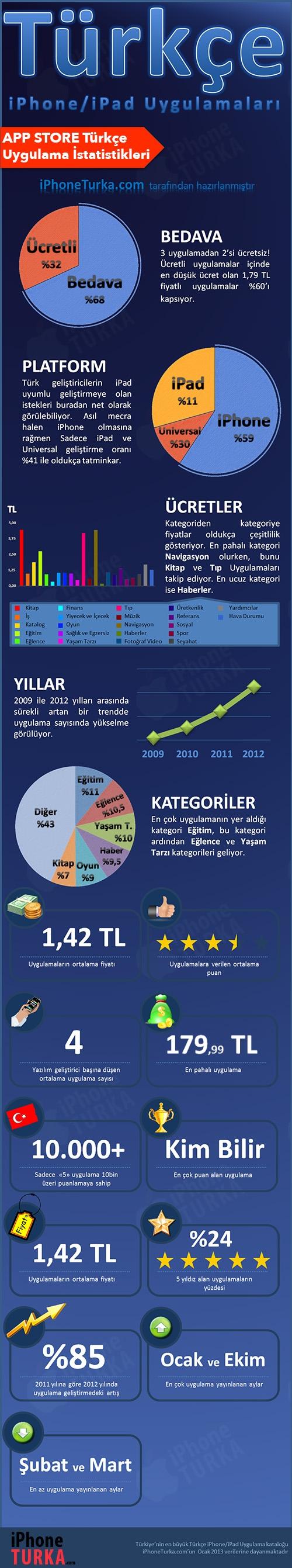 turkce-uygulama-istatistikleri