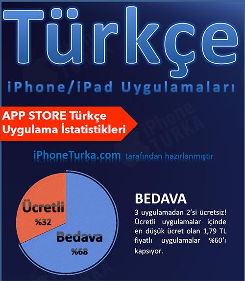 iPhone ve iPad Türkçe Uygulama İstatistiklerini açıklıyoruz!