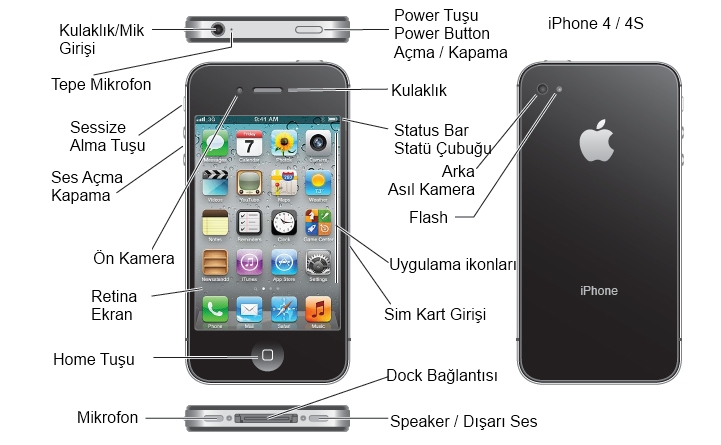 iPhone Tuşlarının anlamları, home tuşu ve power tuşu nedir?