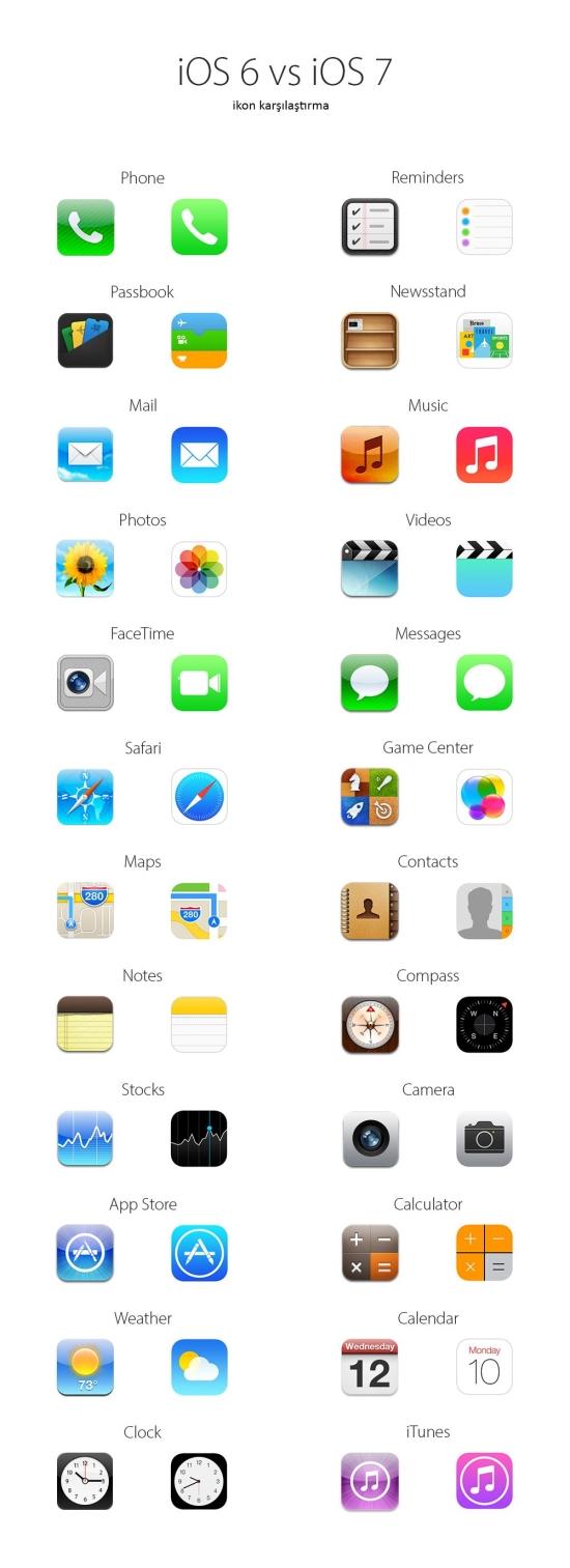 iOS 7 vs iOS 6: Uygulama ikonları karşılaştırması